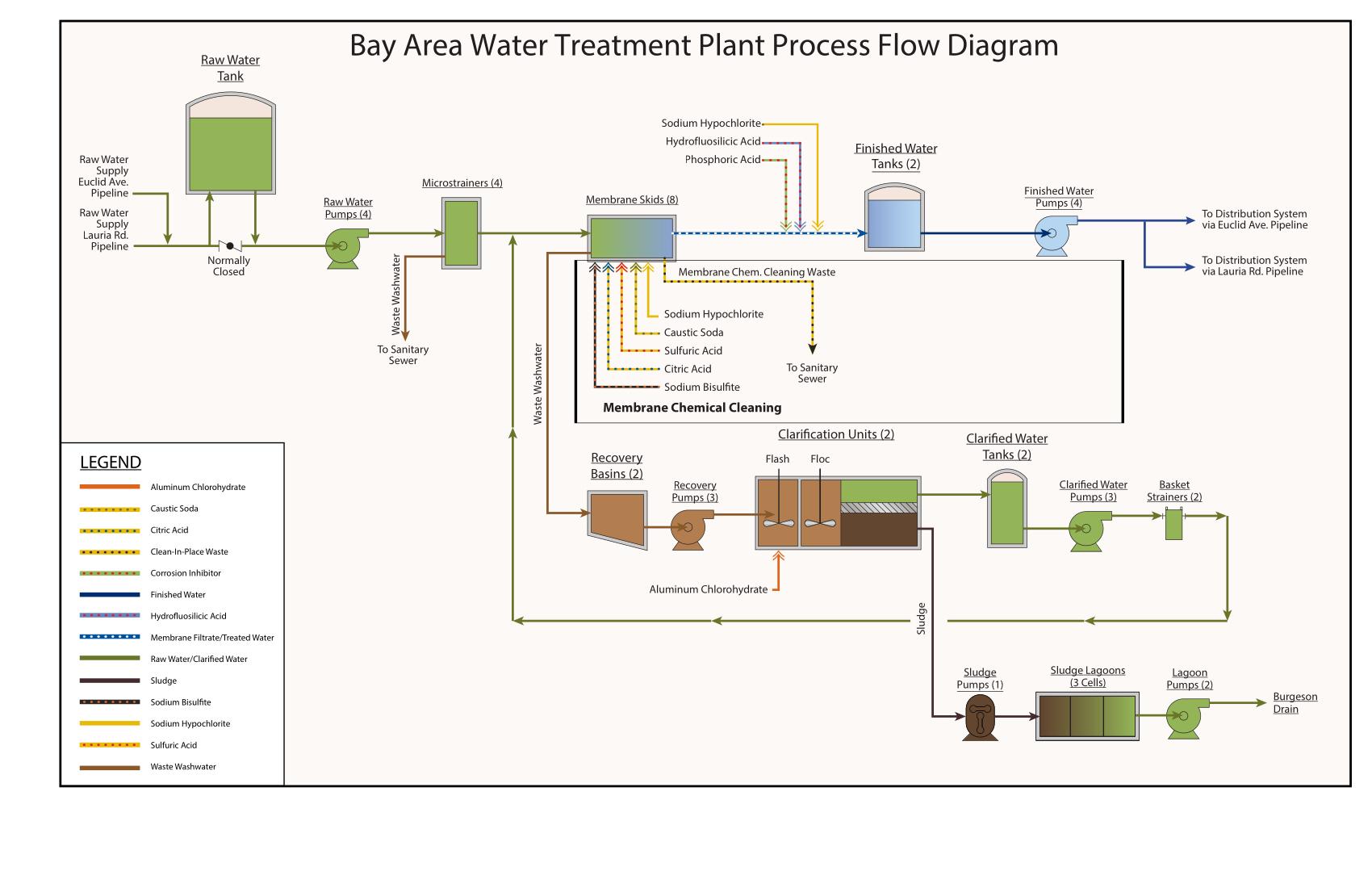 BAWTP Process Flow